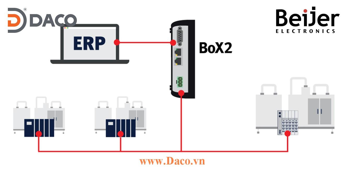 BOX2 Protocol Converter Beijer Bộ Chuyển Đổi Giao Thức Kết Nối Giữa Các PLC