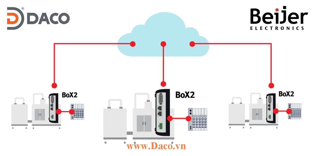 BOX2 IoT Cloud Beijer Kết nối IoT và Cloud trong Công nghiệp 4.0