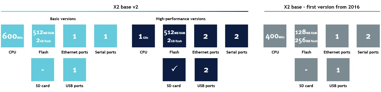 X2 Base V2 Màn hình cảm ứng SCADA HMI Beijer X2 Base 5-7-10-15 Inch Màu-So sánh