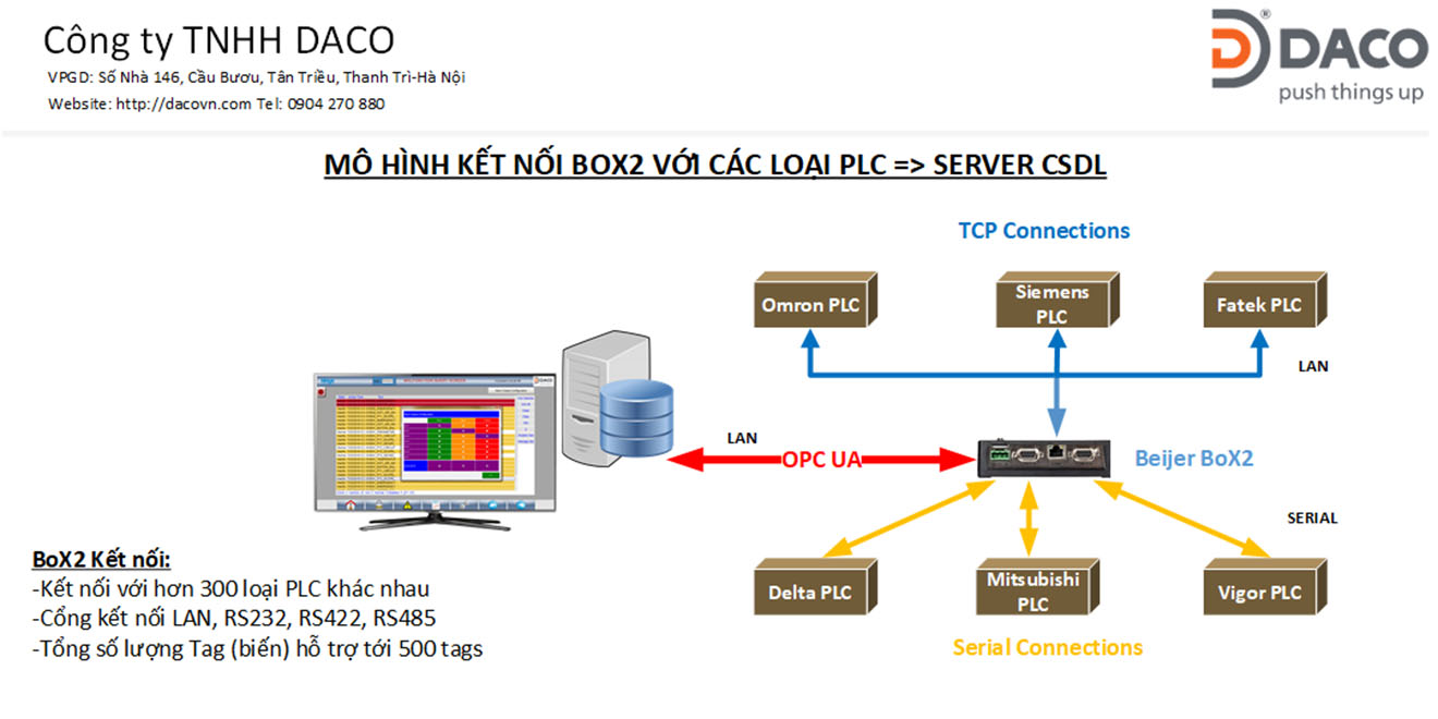 Box2 Connections-Beijer Kết nối chuyển đổi giao thức giữa các loại PLC khác nhau