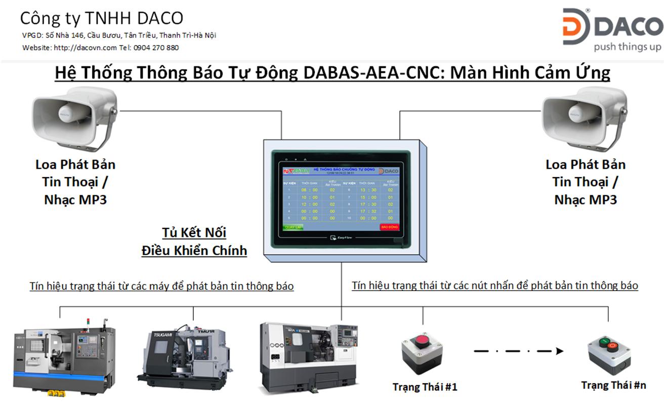 DABAS-AEA-CNC Hệ thống Báo trạng thái tự động bằng Âm thanh thoại Nhạc MP3 cho nhà máy CNC