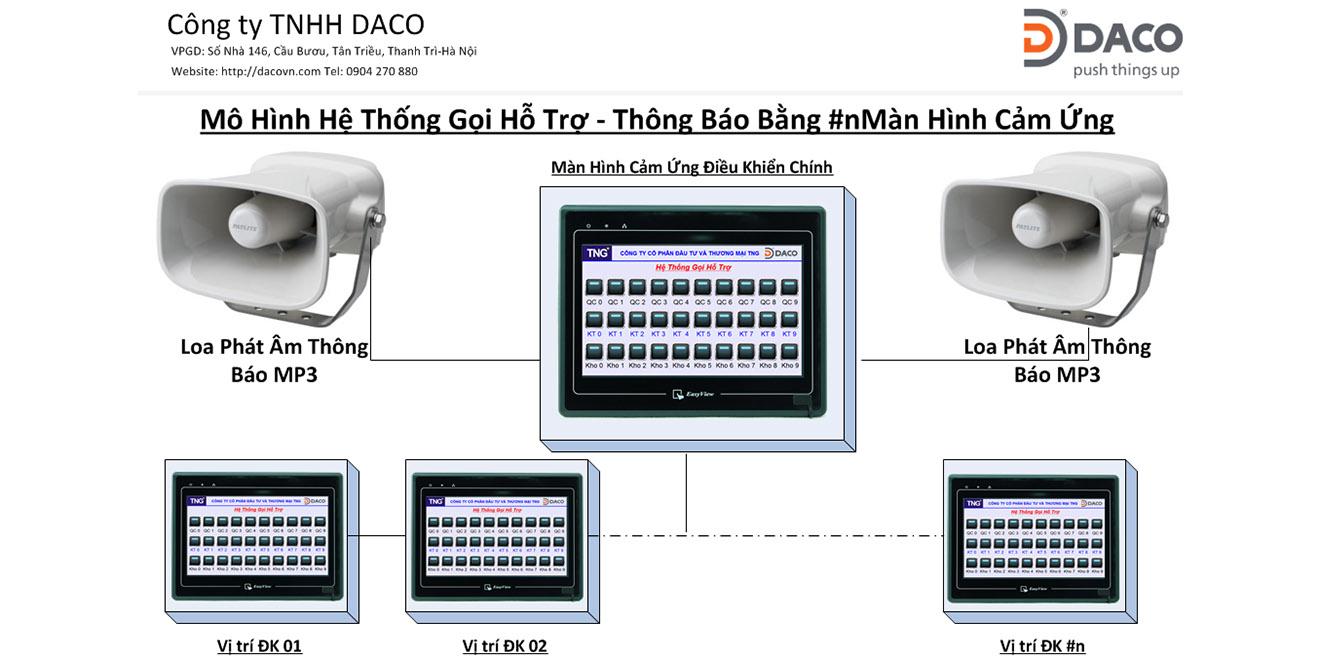DABAS-CS30-HMI Hệ thống gọi hỗ trợ bằng âm thoại 30 kênh cho nhà máy
