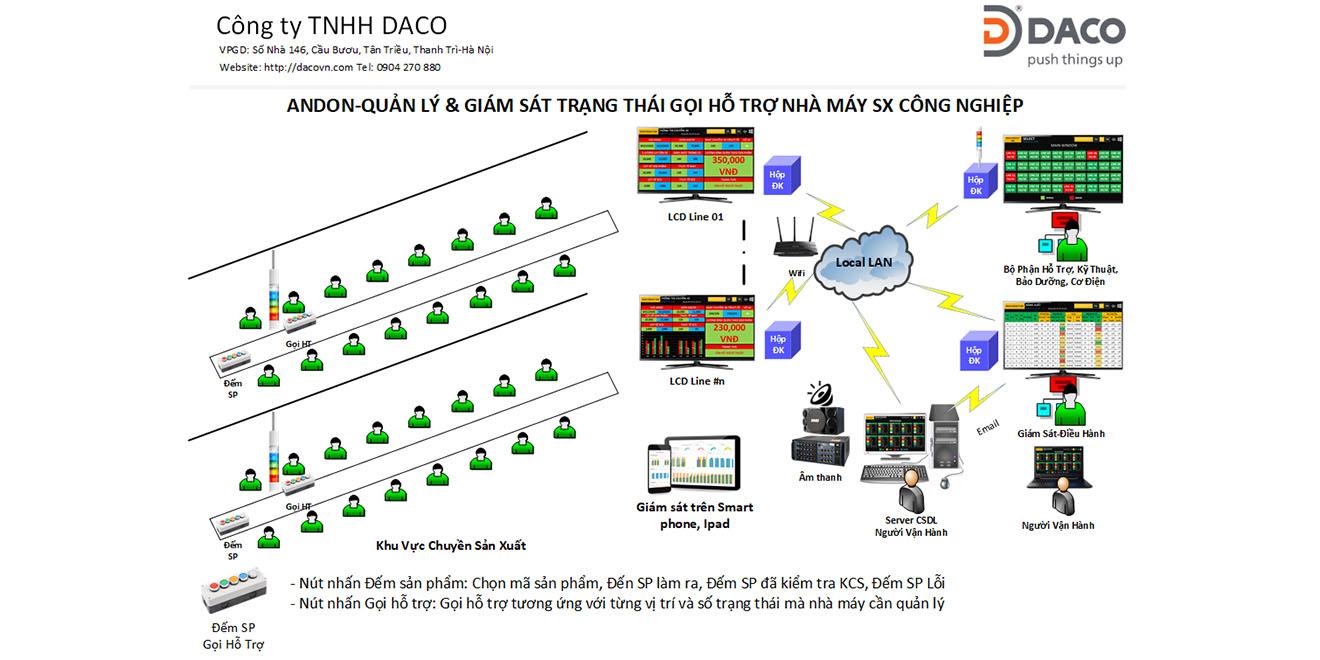 Hệ thống quản lý trạng thái gọi hỗ trợ, năng suất nhà máy may công nghiệp-Andon