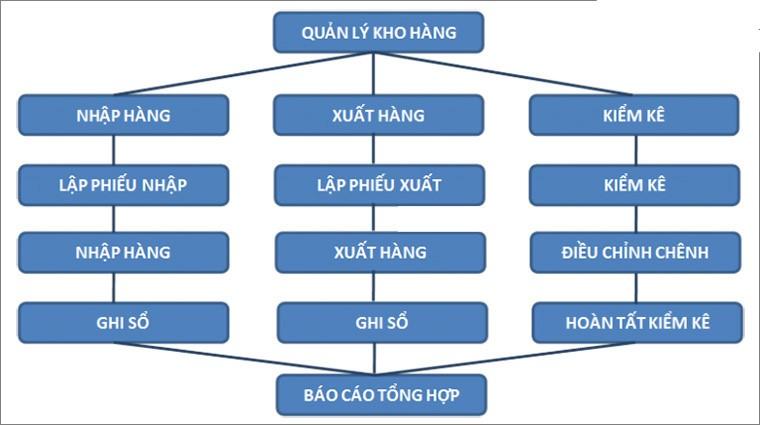 phan mem giai phap quan ly nha kho hang thong minh bang ma vach ma QR-barcode QR code