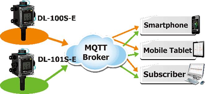 DL-100S-E Bộ ghi dữ liệu cảm biến nhiệt độ, độ ẩm ICP DAS-MQTT IoT
