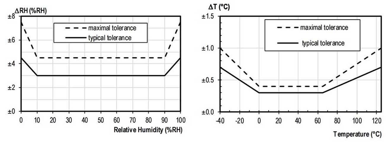 DL-10 Cảm biến nhiệt độ, độ ẩm, điểm sương ICP DAS, RS485, Modbus RTU