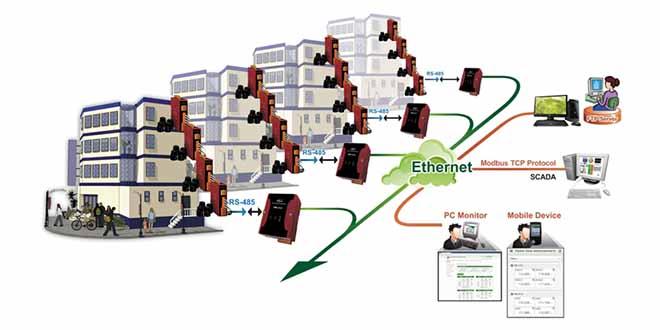 PMMS Applications Ứng dụng hệ thống quản lý giám sát năng lượng điện