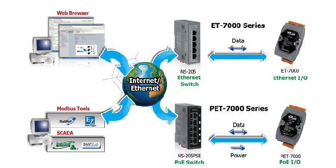 RemoteIO Ethernet Others Danh sách sản phẩm Module giao tiếp Vào ra IO từ xa qua mạng Ethernet