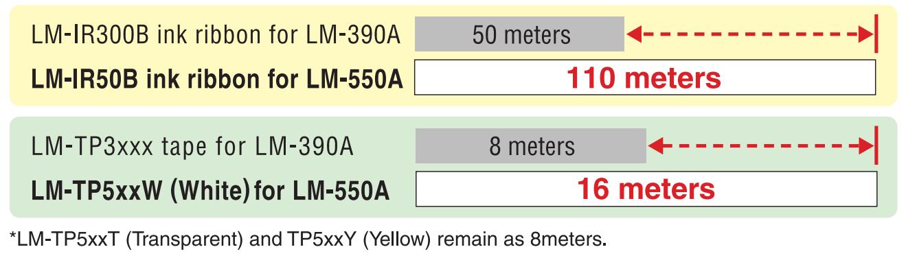 LM550A-Băng mục dài hơn, In nhiều hơn