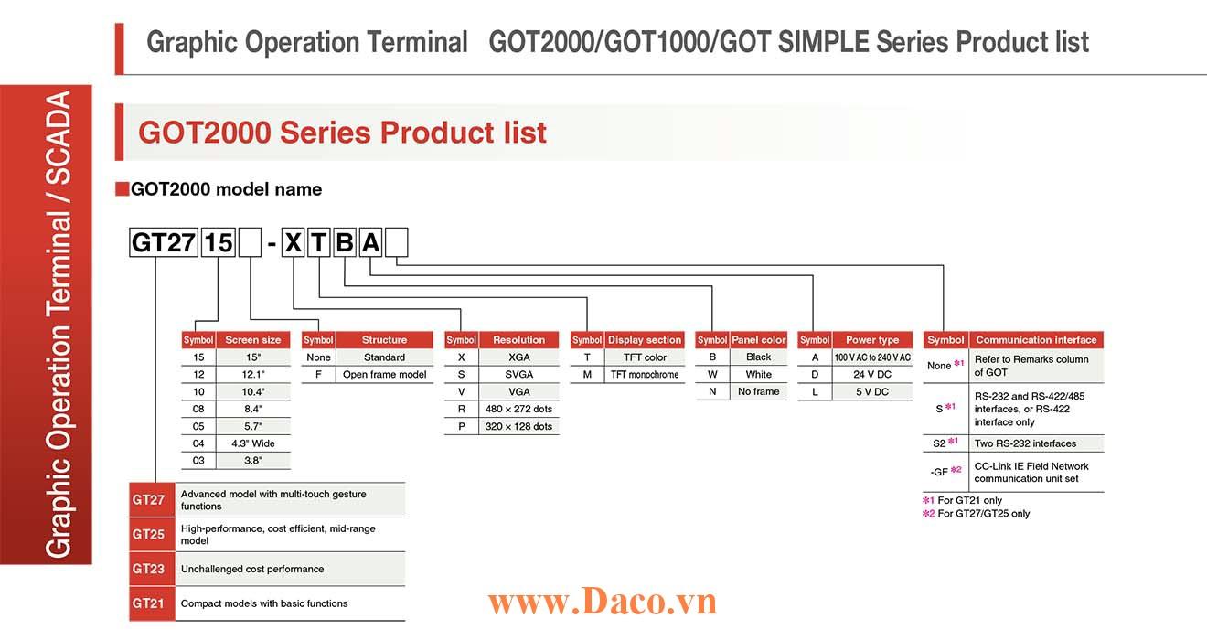 Màn hình cảm ứng HMI Mitsubishi GOT2000 Model