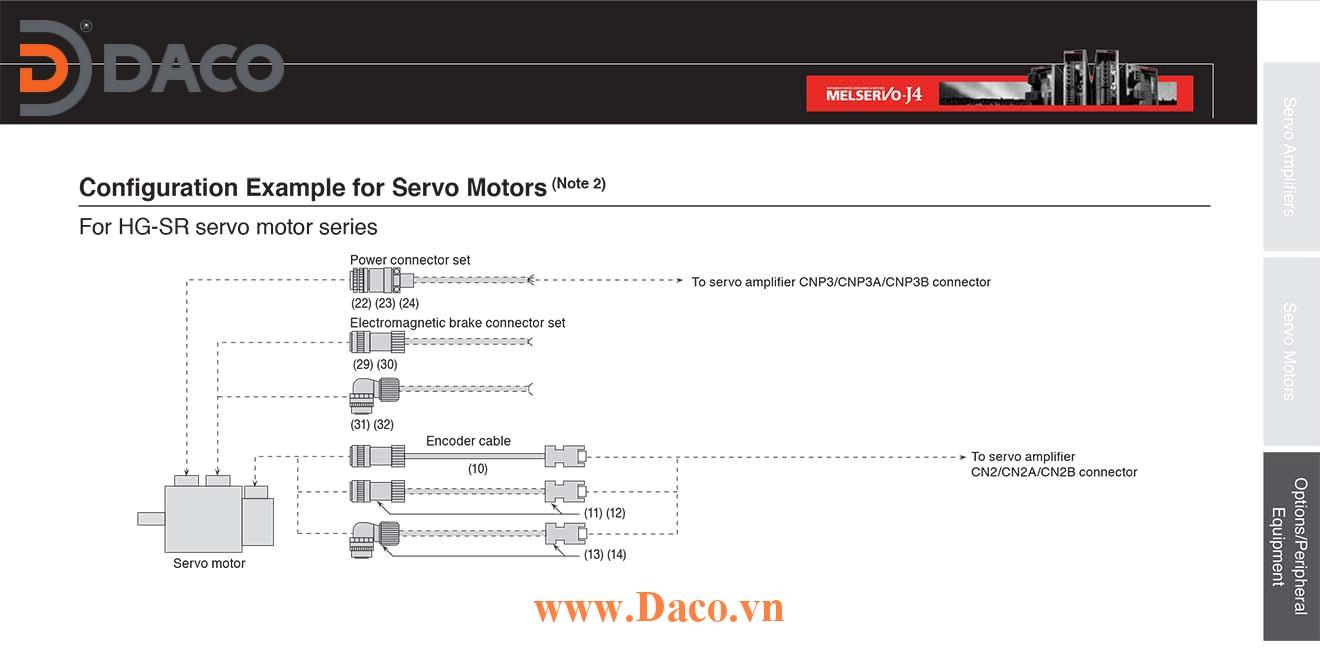 MR-J4 Cáp Encoder-Bộ điều khiển Mitsubishi Servo Driver Amplifier