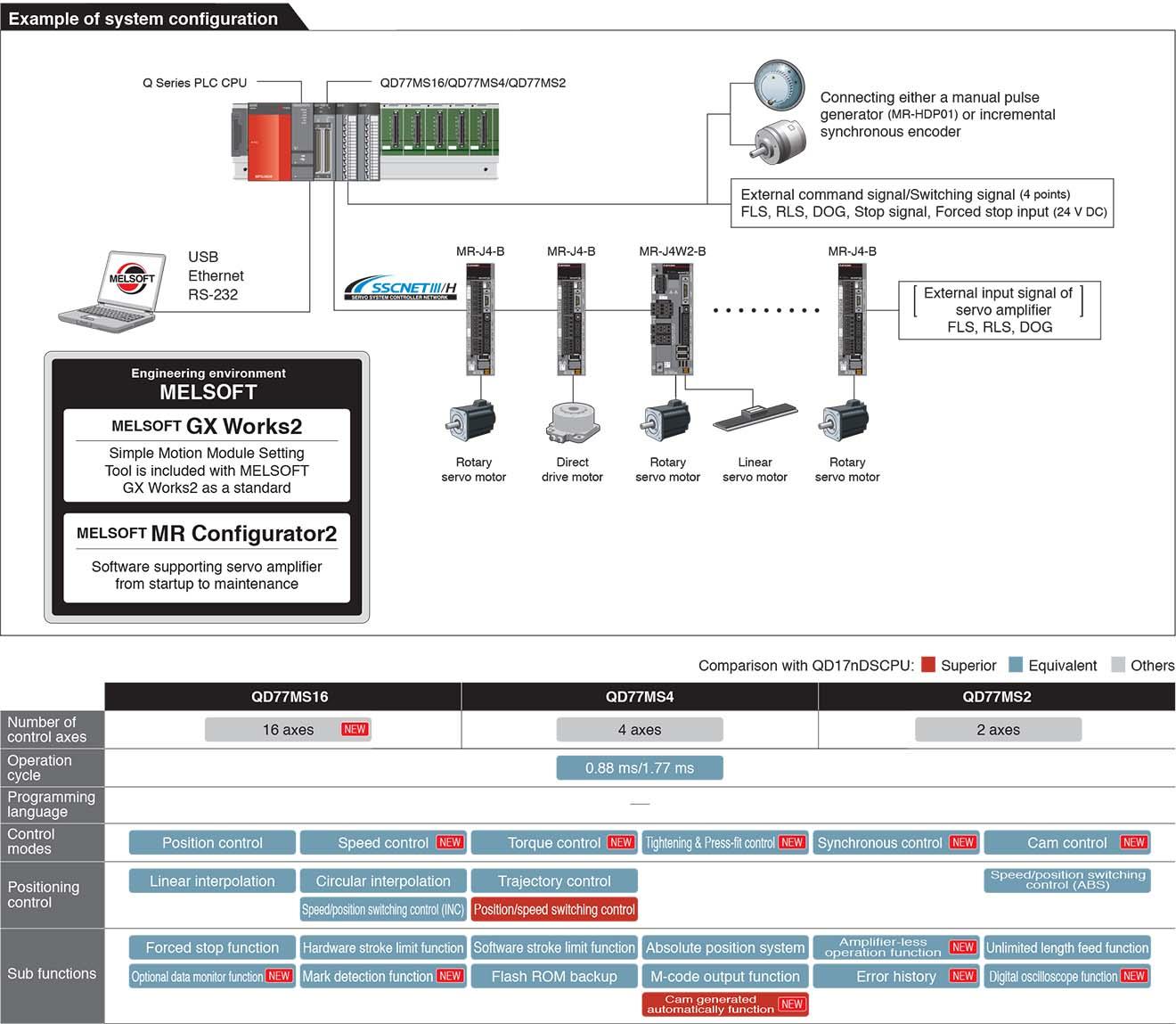 QD77MS Module điều khiển chuyển động Mitsubishi 2/4/16 trục SSCNET III/H