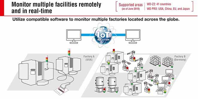 WD-Applications Ứng dụng hệ thống đèn báo không dây trong quản lý giám sát sản xuất