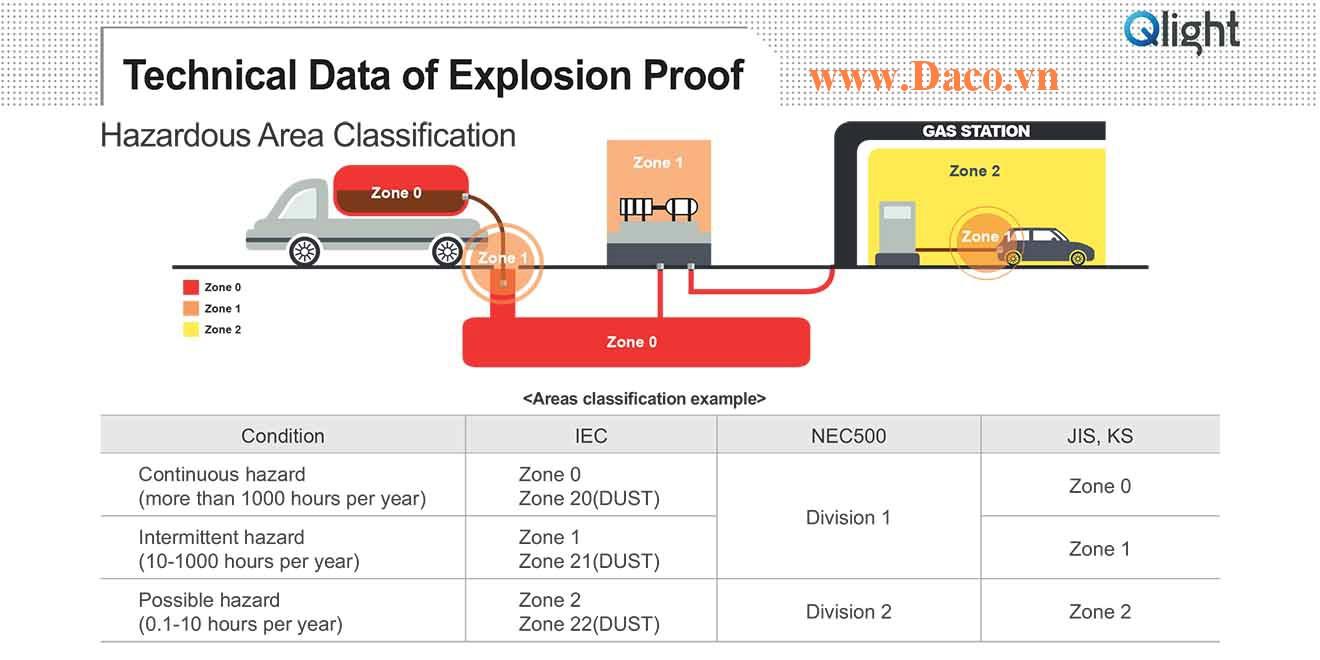 Thông tin kỹ thuật về phòng nổ